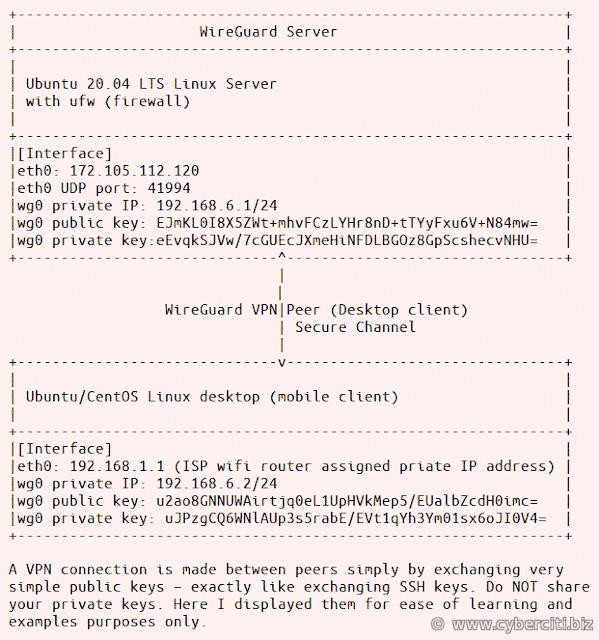 Cómo configurar WireGuard VPN en Ubuntu 20.04 LTS