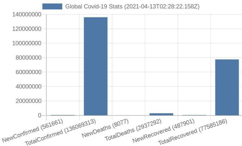 LJ Global-Stats-Track-And-Plot-Covid19-Stats