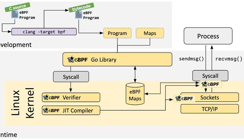 eBPF para la estructura de supervisión de infraestructura avanzada de Linux