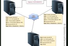 How to set up Redis sentinel cluster on Ubuntu or Debian Linux