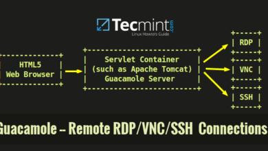 Install Guacamole for Remote Desktop and SSH Access